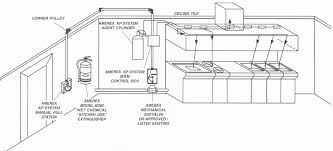 Commercial Kitchen Design Layout Commercial Kitchen Designs Layouts Voluptuo Us