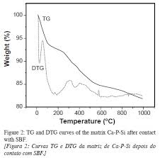 si e dos la route low temperature synthesis of bioactive materials