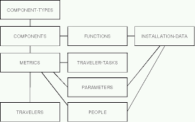 a components database design and implementation for accelerators