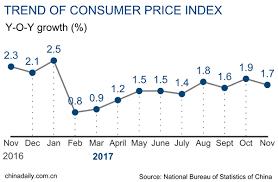 china statistics bureau china s cpi ppi up 1 7 5 8 in november chinadaily com cn