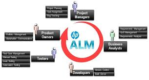 to hp alm quality center