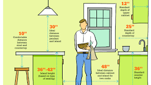 inch by inch standard home measurements serve as important