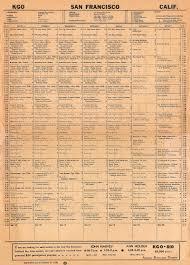 Radio Broadcasting Programs Kgo Radio Program Schedule September 1950