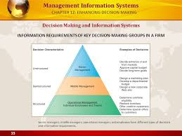 middle management examples management information systems managing the digital firm 12 th