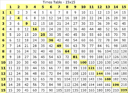 Math Division Table Chart Multiplication Table 1 15 Diy