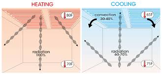 radiant heat water pump blog messana radiant cooling