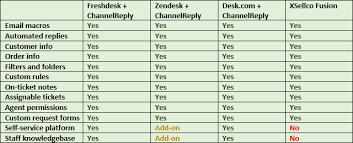 Desk Com Vs Zendesk Xsellco Fusion Vs Channelreply