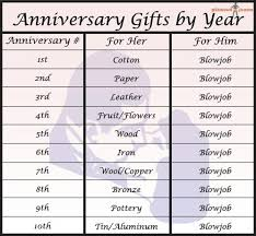 anniversary gifts anniversary gifts by year