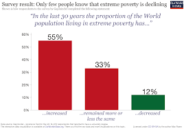 global poverty our world in data
