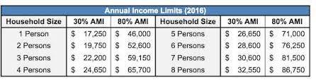 va income limits table income limit table buckrail