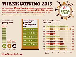 aaa 47 million americans to travel for thanksgiving