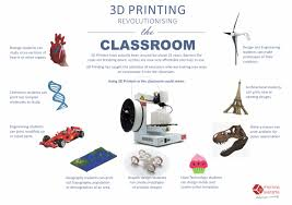 why have 3d printers in the classroom 3d printing systems australia