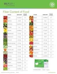 the 25 best low fiber foods ideas on pinterest high fiber foods