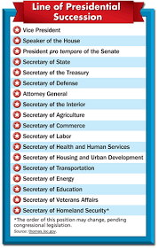 The Presidential Cabinet Presidential Succession U0026 Vp The Executive Branch