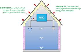 spray foam myths debunked unvented attics need more insulation