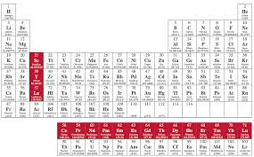 Alkaline Earth Metals On The Periodic Table General Properties Of The Transition Elements D Block Study