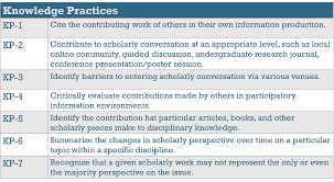 pieces meaning frame 5 scholarship as conversation framework for information