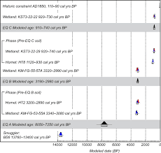 holocene tectonics and fault reactivation in the foothills of the