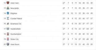 full premier league table sports see premier league table after chelsea beat west brom at
