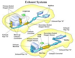 exhaust system exhaust systems