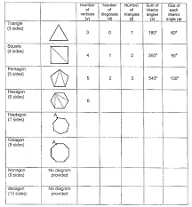 Sum Of The Interior Angles Of A Polygon Worksheet Grade 8 Geometry Investigation Rene Rix