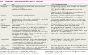 how to write recommendations in a research paper 2014 guideline for management of high blood pressure cardiology image not available