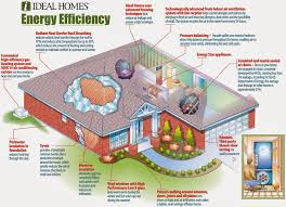 energy efficient home design books sustainable housing ideas