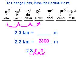 Metric Prefixes U0026 Conversion