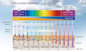 uva and uvb light what is hev light high energy visible light eucerin