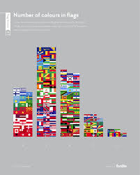 Interesting Flags Interesting Facts About Flag Colors And Design That You Probably