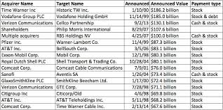 16 acquisitions of all time business insider
