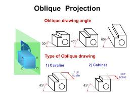 oblique cabinet drawing definition scifihits com