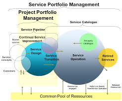data solutions project review recovery and management