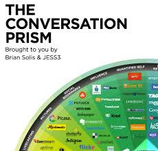 Social Media Landscape by The Travel Vertical Cool Tools The Conversation Prism For Social