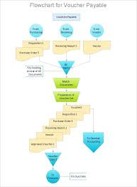 sample flow chart procedure flow chart excel template flowchart