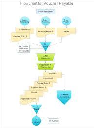 sample flow chart a sample flowchart for a general procedu
