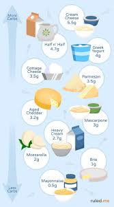 ketogenic diet food list everything you need to know dairy