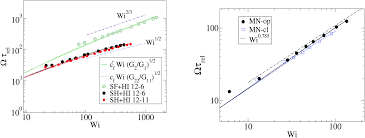 deciphering the dynamics of star molecules in shear flow soft