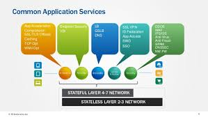 what are software defined application services