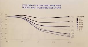 bureau leclercq vincent leclercq on télévision voilà le graphique sur