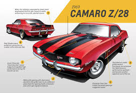 a generational thing camaro design through the years