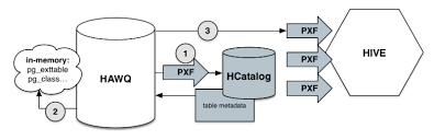 Create External Table Hive Hawq Hdb And Hadoop With Hive And Hbase Hortonworks