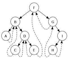 binary search tree in order traversal iterative solution leetcode