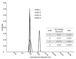 protein characterization turned up to 11 gen