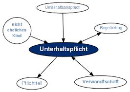 unterhaltsansprüche definition unterhaltspflicht gabler wirtschaftslexikon