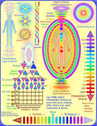 Color Meanings Chart by Downloadable Aura Healing Chart Auras Psychic Awareness