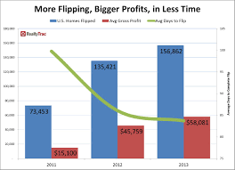 Flipping Houses by Housing Bubble 2 0
