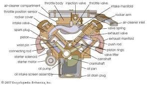 gasoline engine britannica