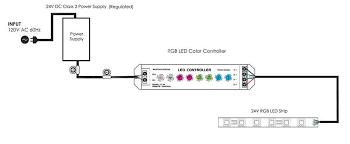 rgb led strip fa60m50 xm 24v rgb led world lighting