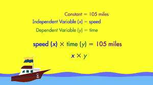 spectrum math tutor dependent and independent variables youtube